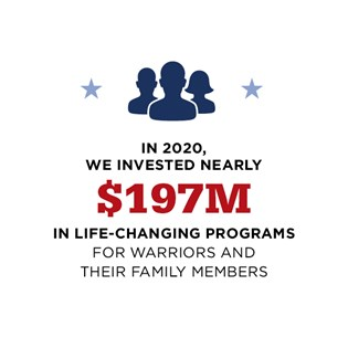 In 2020, we invested nearly $197M in life-changing programs